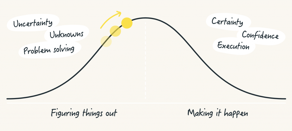 hill charts